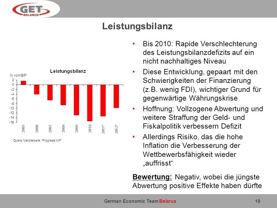 Leistungsbilanz Bis 2010: Rapide Verschlechterung des Leistungsbilanzdefizits auf ein nicht nachhaltiges Niveau.