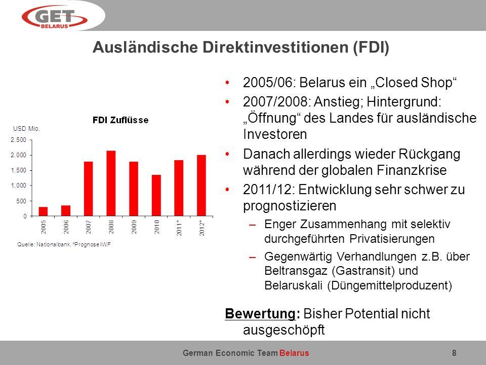 Ausländische Direktinvestitionen (FDI)