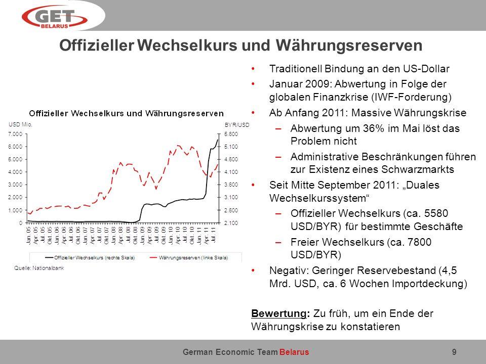 Offizieller Wechselkurs und Währungsreserven