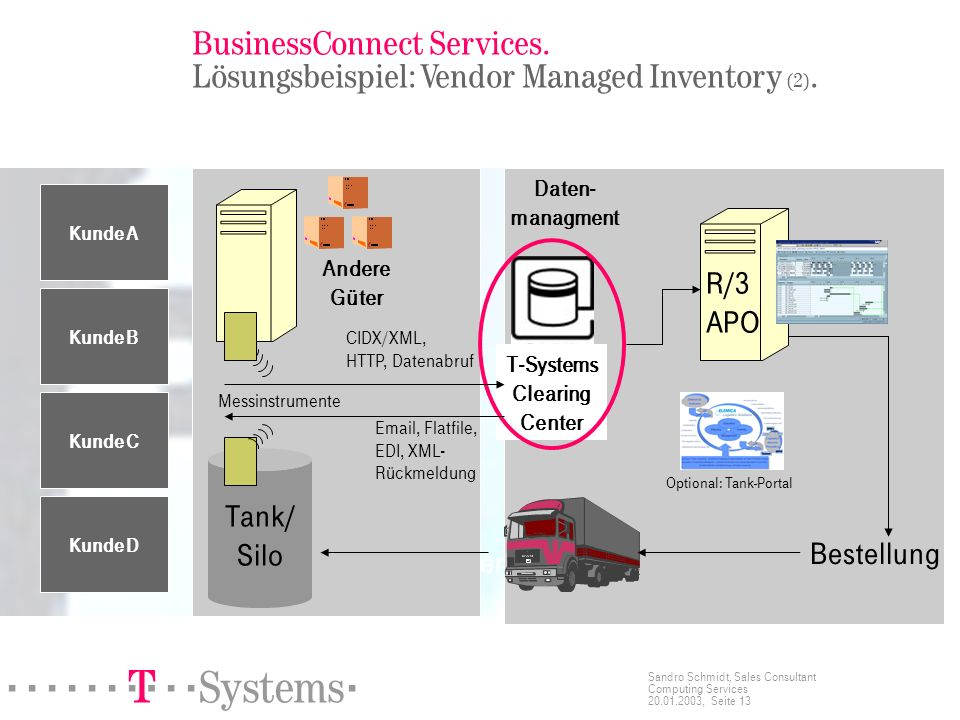 BusinessConnect Services. Lösungsbeispiel: Vendor Managed Inventory (2).
