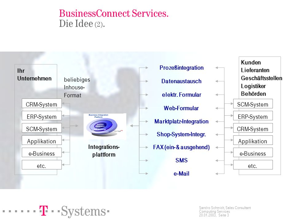 BusinessConnect Services. Die Idee (2).