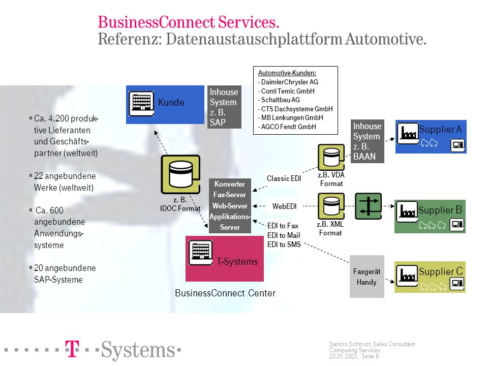 BusinessConnect Services. Referenz: Datenaustauschplattform Automotive.