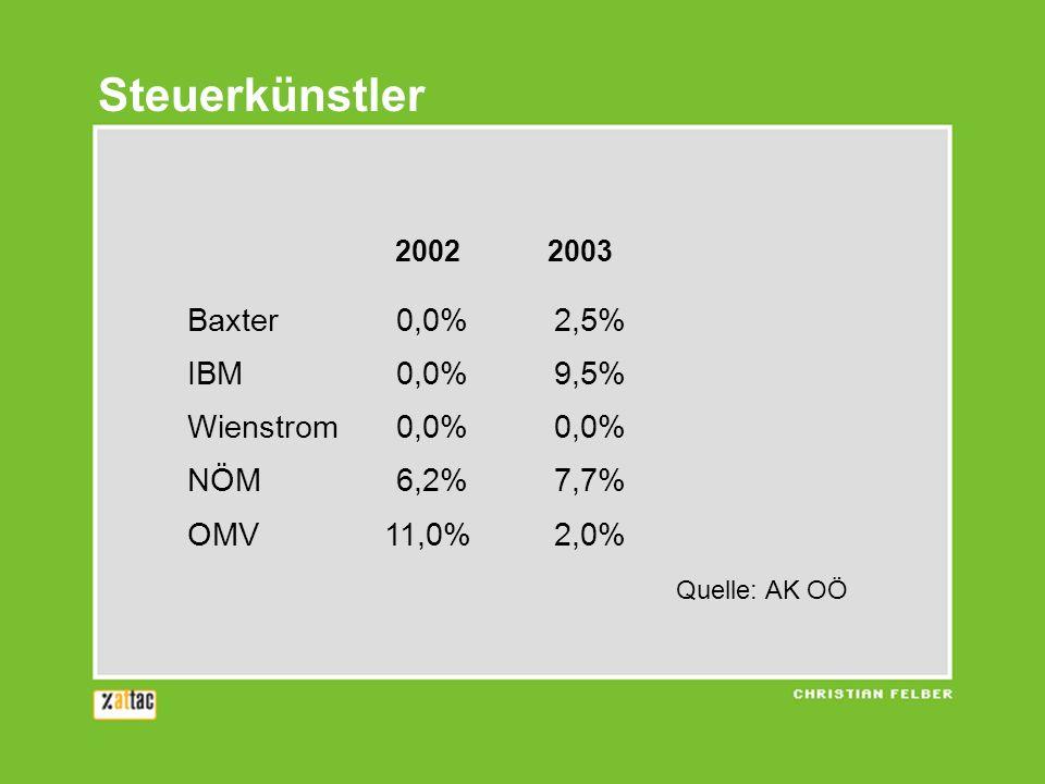 Steuerkünstler Baxter 0,0% 2,5% IBM 0,0% 9,5% Wienstrom 0,0% 0,0%