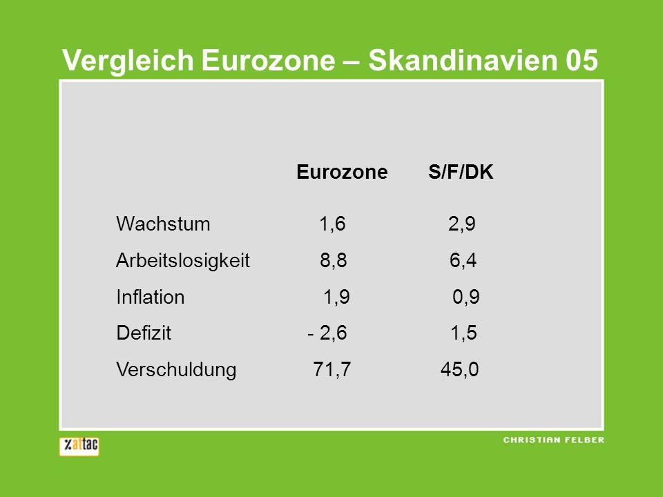 Vergleich Eurozone – Skandinavien 05