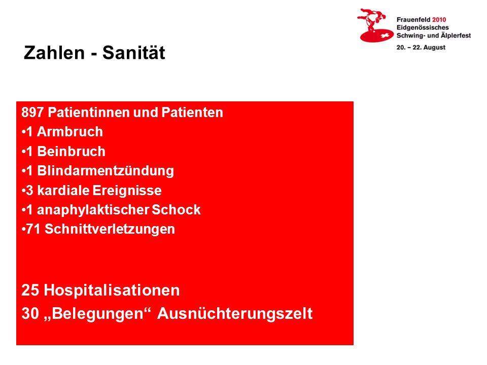 Zahlen - Sanität 25 Hospitalisationen