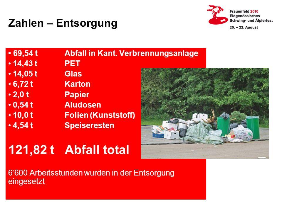 121,82 t Abfall total Zahlen – Entsorgung