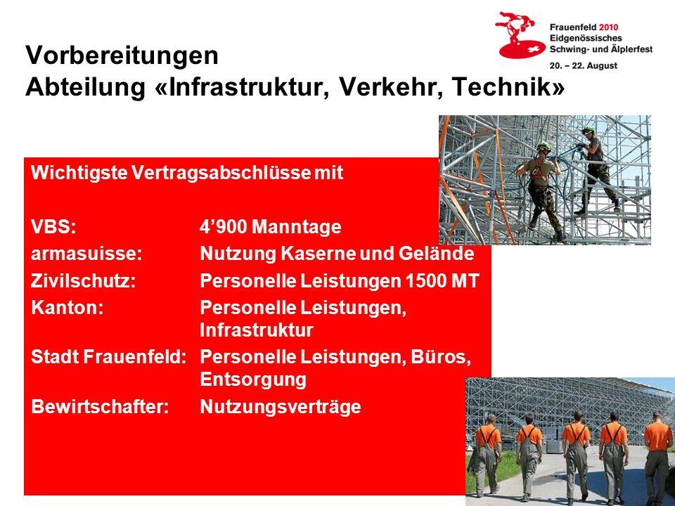 Vorbereitungen Abteilung «Infrastruktur, Verkehr, Technik»
