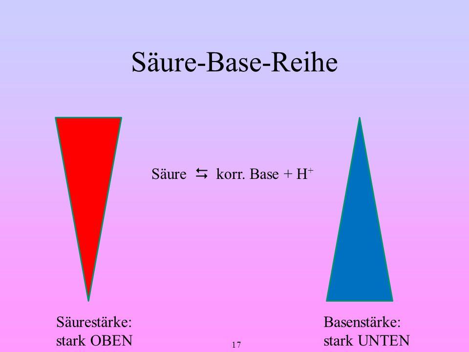Säure-Base-Reihe Säure  korr. Base + H+ Säurestärke: stark OBEN