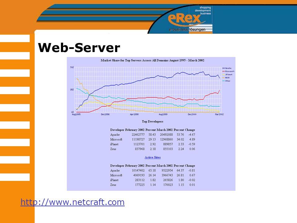 Web-Server http://www.netcraft.com