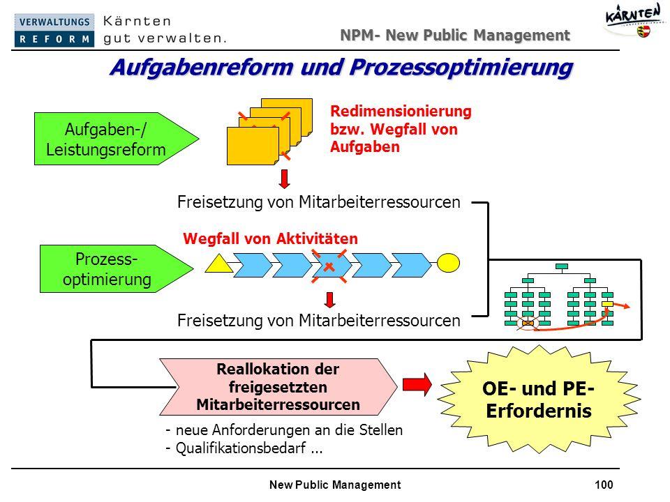 Aufgabenreform und Prozessoptimierung