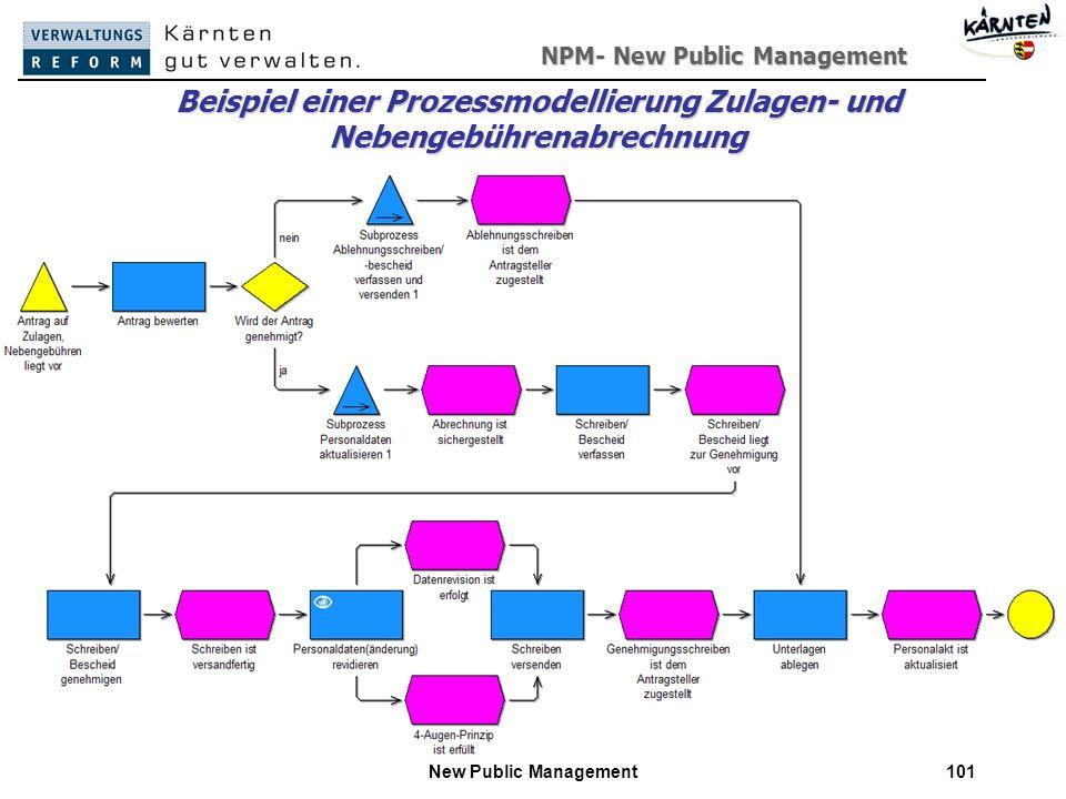 Beispiel einer Prozessmodellierung Zulagen- und Nebengebührenabrechnung
