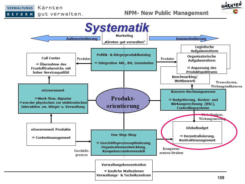 Systematik Produkt- orientierung New Public Management Marketing