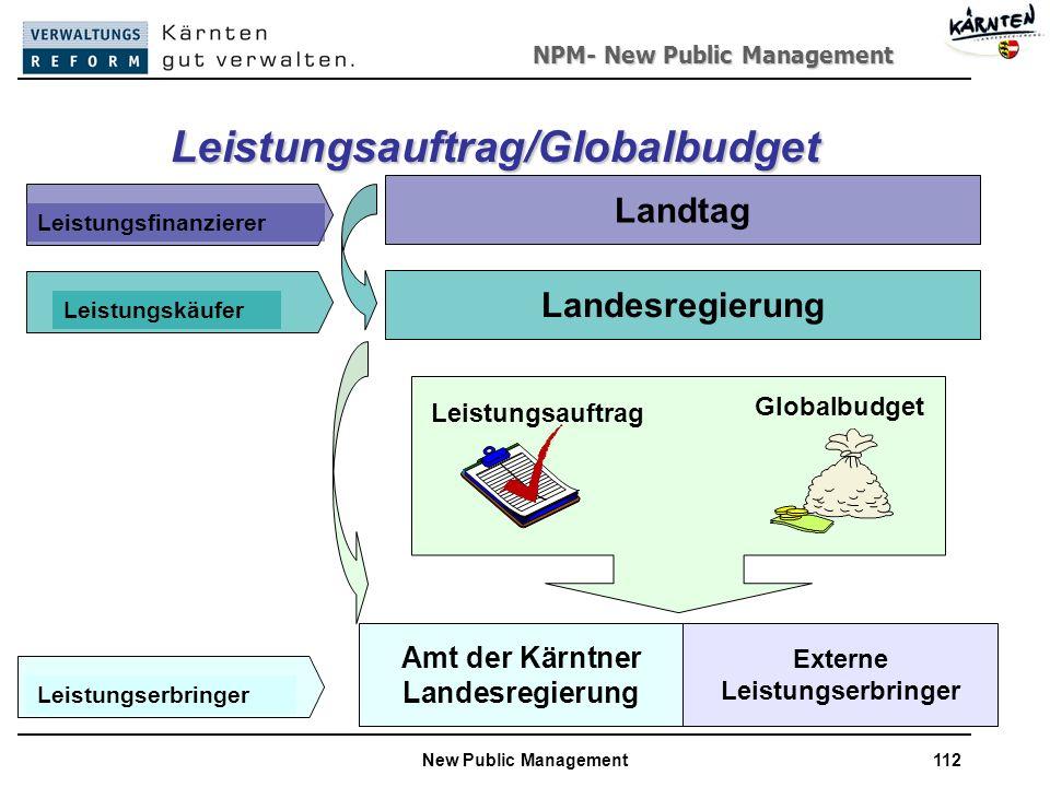 Leistungsauftrag/Globalbudget