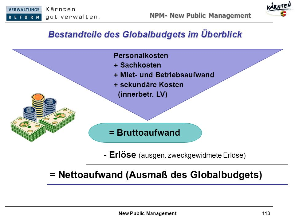 Bestandteile des Globalbudgets im Überblick
