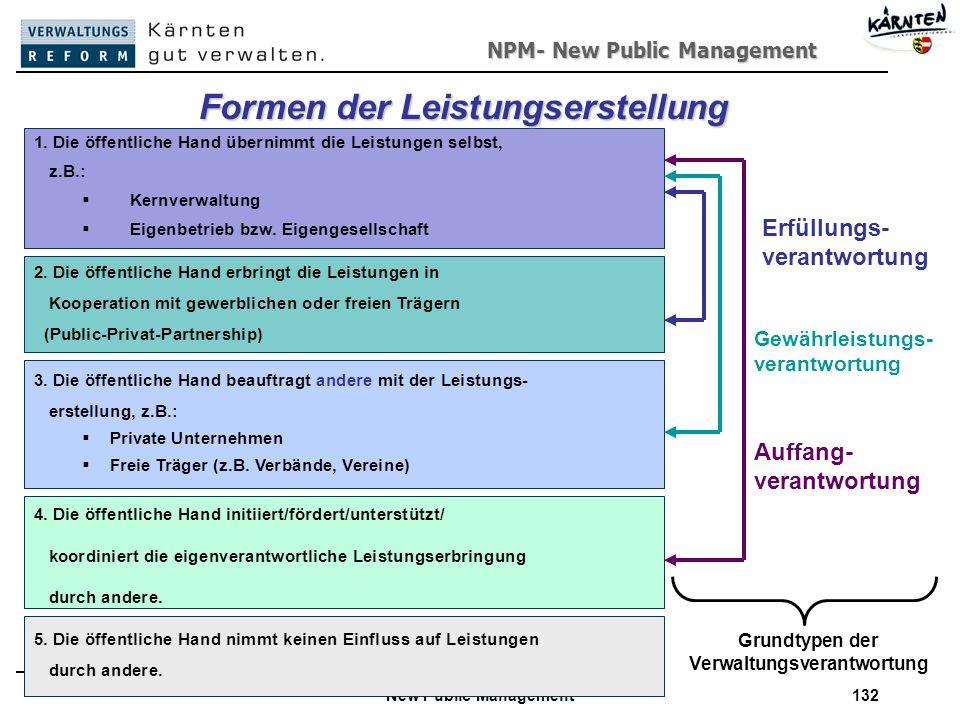 Formen der Leistungserstellung Grundtypen der Verwaltungsverantwortung