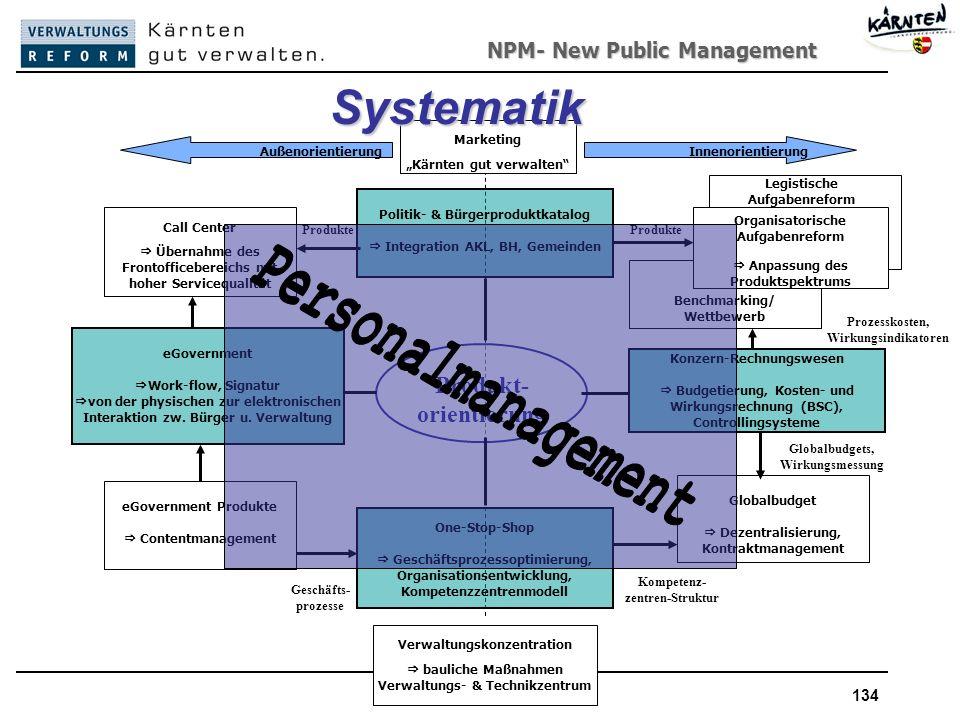 Systematik Personalmanagement Produkt- orientierung