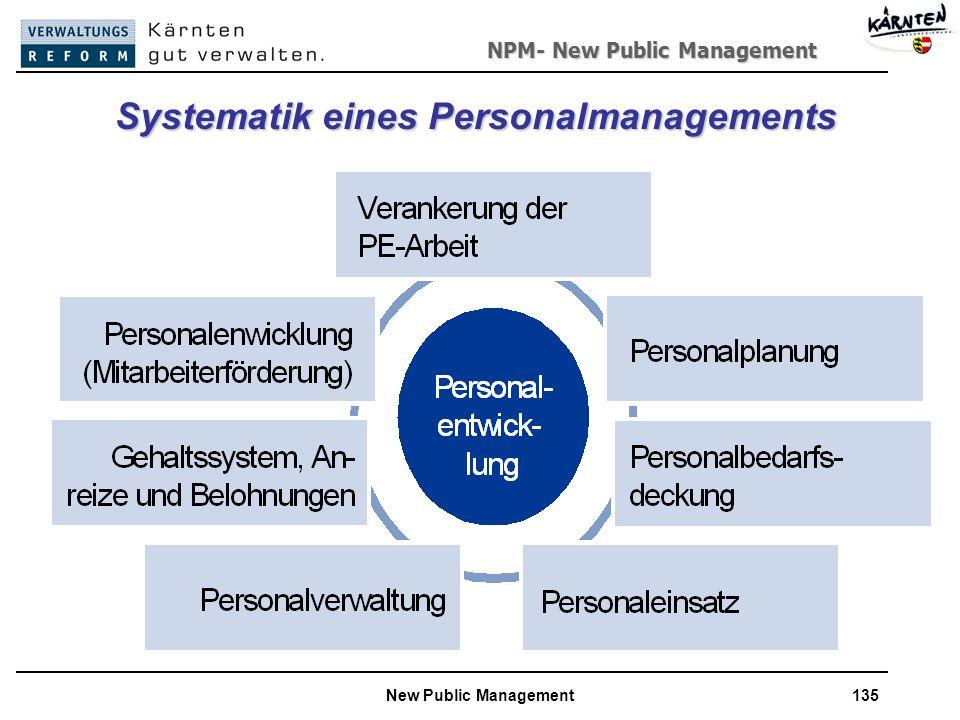 Systematik eines Personalmanagements