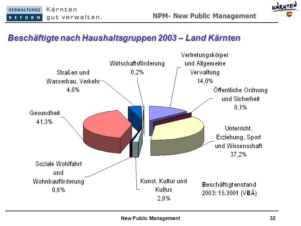 Beschäftigte nach Haushaltsgruppen 2003 – Land Kärnten