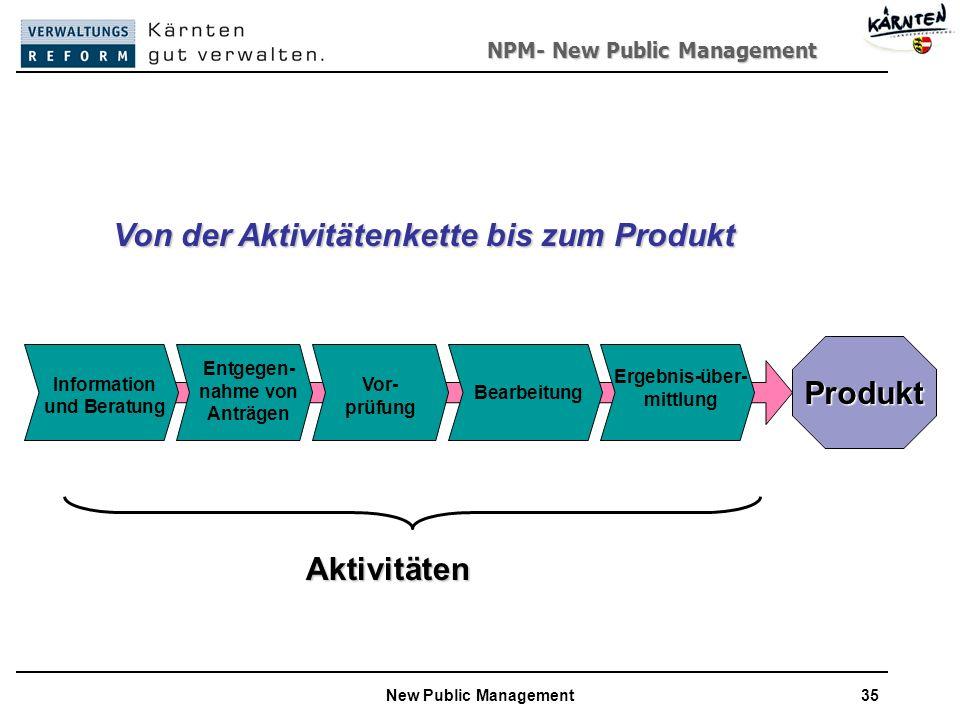 Von der Aktivitätenkette bis zum Produkt