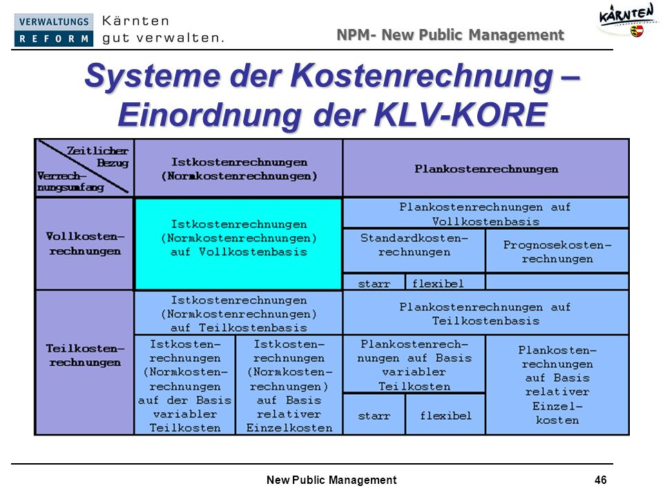 Systeme der Kostenrechnung –Einordnung der KLV-KORE