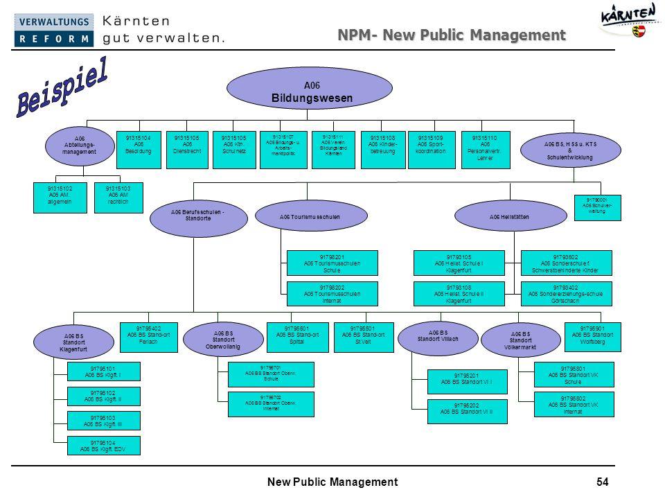 A06 Abteilungs-management A06 Berufsschulen - Standorte