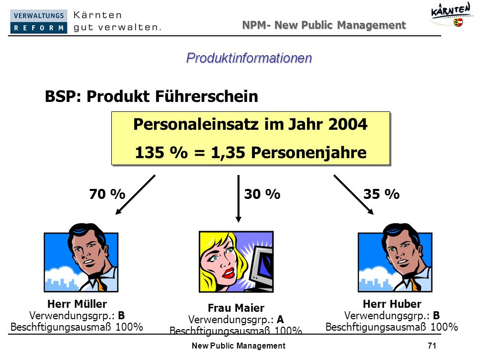 Personaleinsatz im Jahr 2004