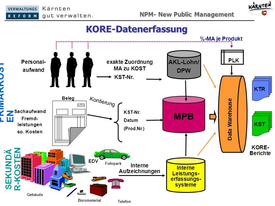 exakte Zuordnung MA zu KOST Interne Leistungs-erfassungs-systeme