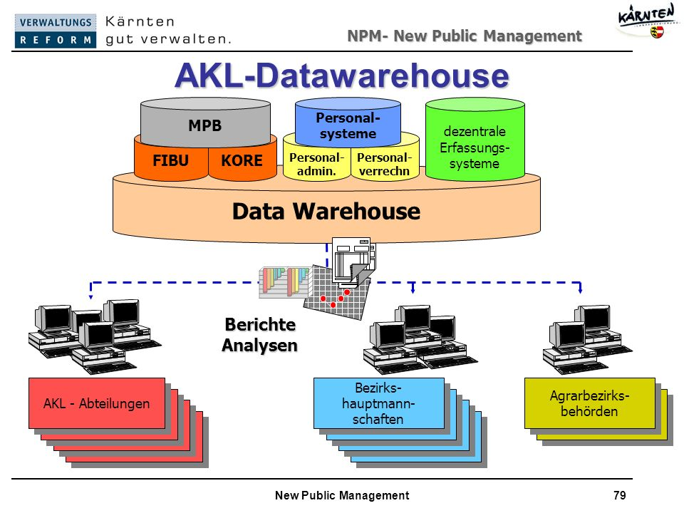 AKL-Datawarehouse Data Warehouse Berichte Analysen KORE FIBU MPB