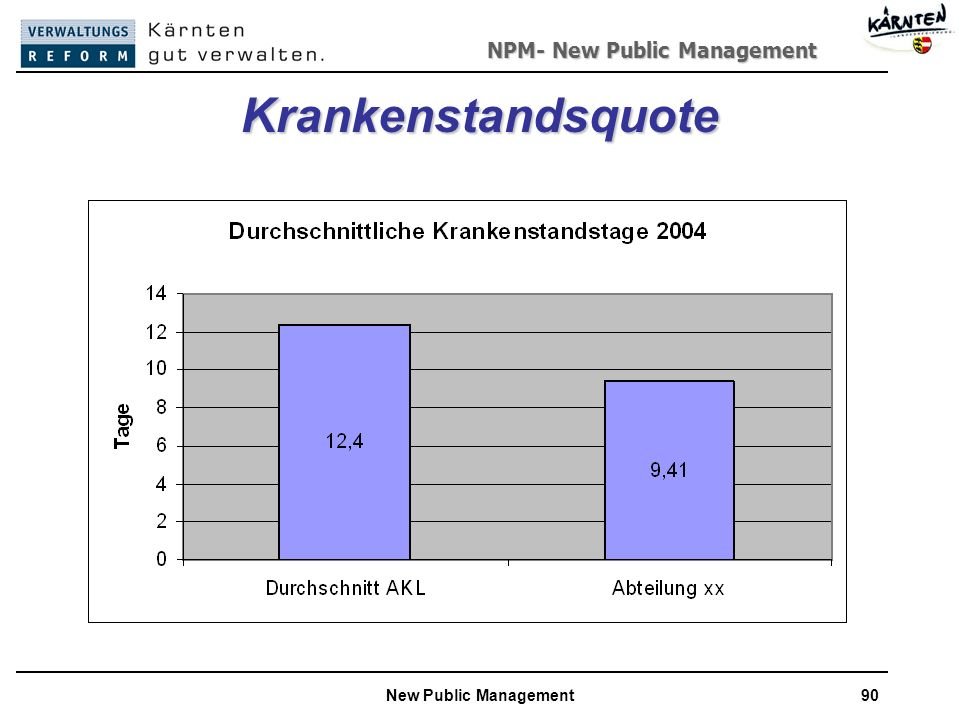 Krankenstandsquote New Public Management