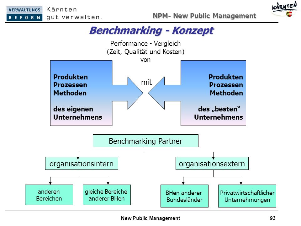 Benchmarking - Konzept