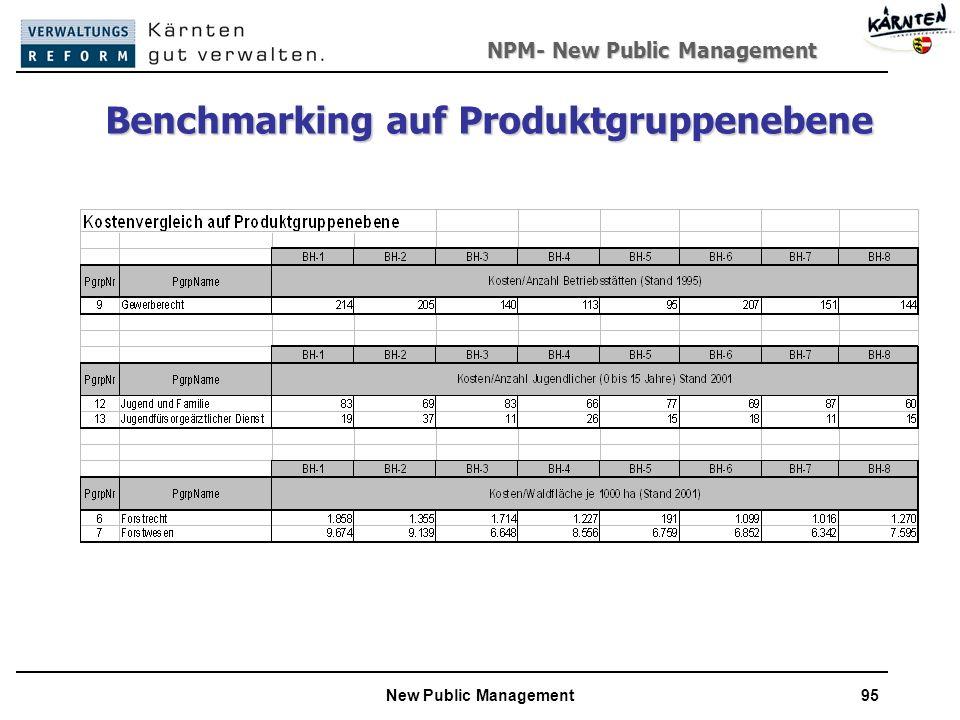 Benchmarking auf Produktgruppenebene