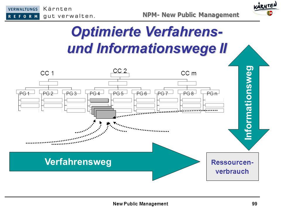 Optimierte Verfahrens- und Informationswege II