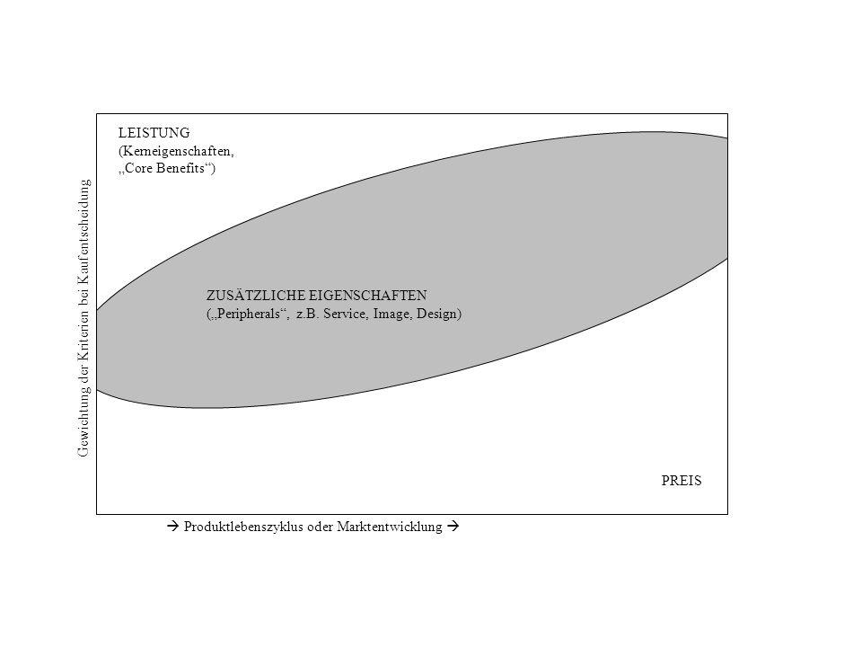 """LEISTUNG (Kerneigenschaften, """"Core Benefits ) ZUSÄTZLICHE EIGENSCHAFTEN. (""""Peripherals , z.B. Service, Image, Design)"""