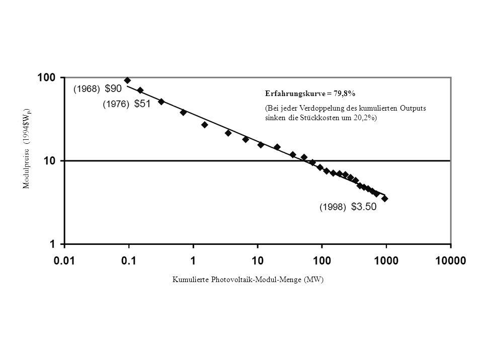 Kumulierte Photovoltaik-Modul-Menge (MW)