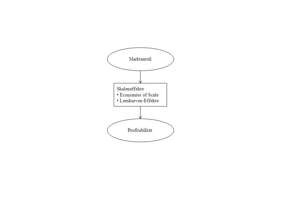 Marktanteil Skaleneffekte Economies of Scale Lernkurven-Effekte Profitabilität