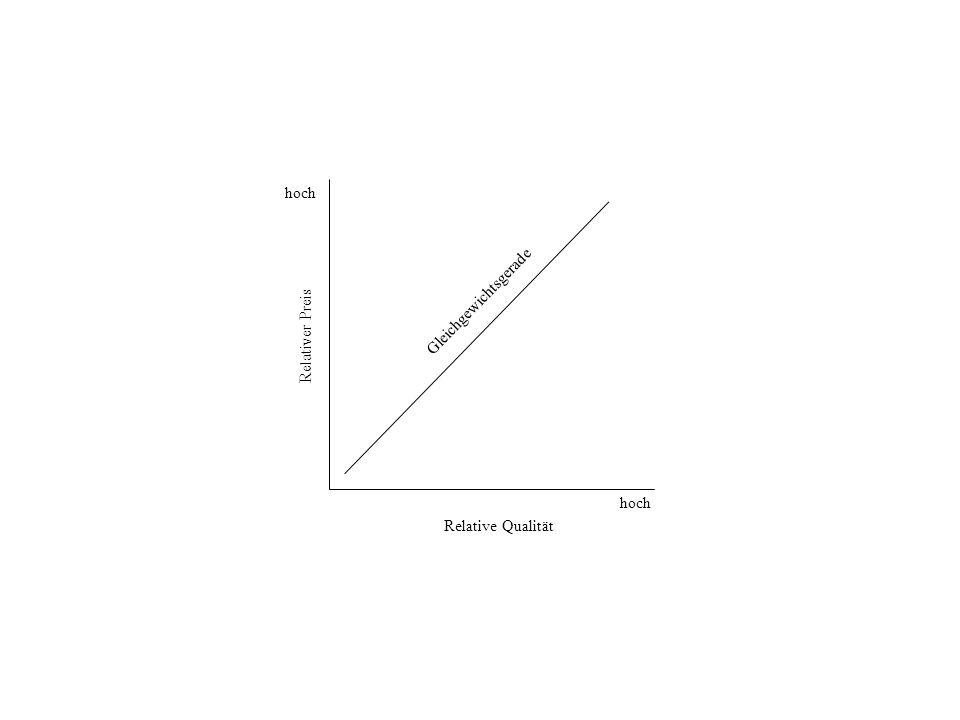 hoch Gleichgewichtsgerade Relativer Preis hoch Relative Qualität