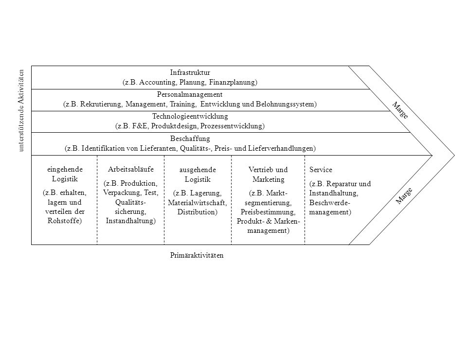 Finanzielles management ppt herunterladen for Trainee produktdesign