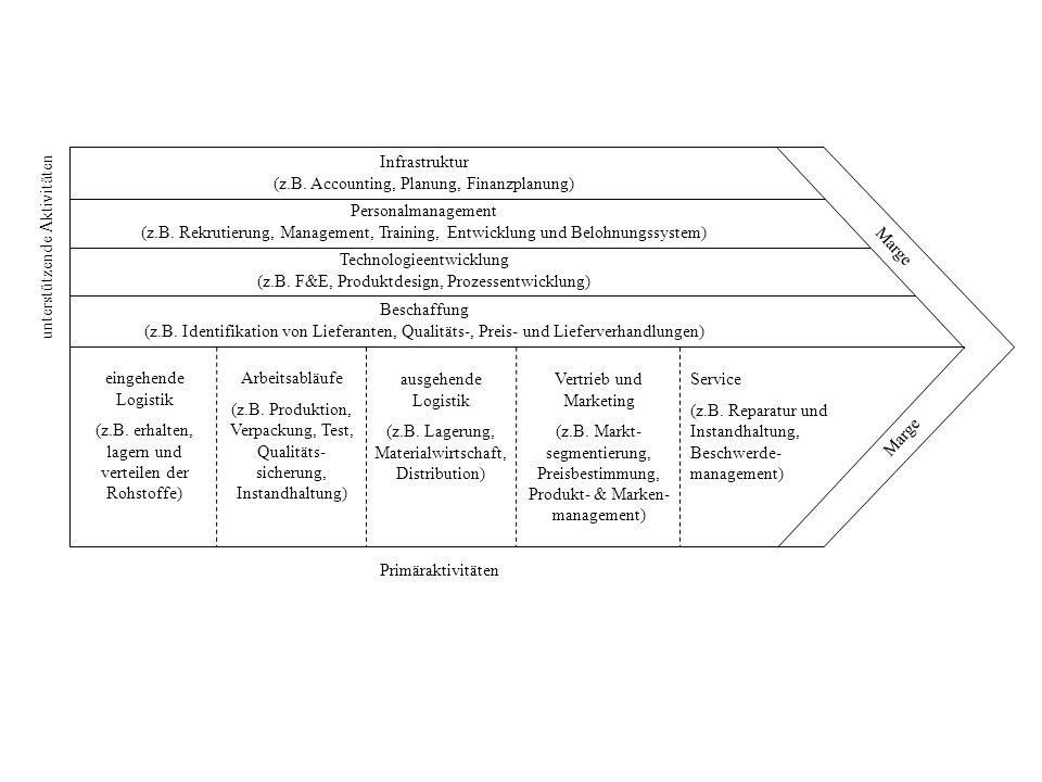(z.B. Accounting, Planung, Finanzplanung)