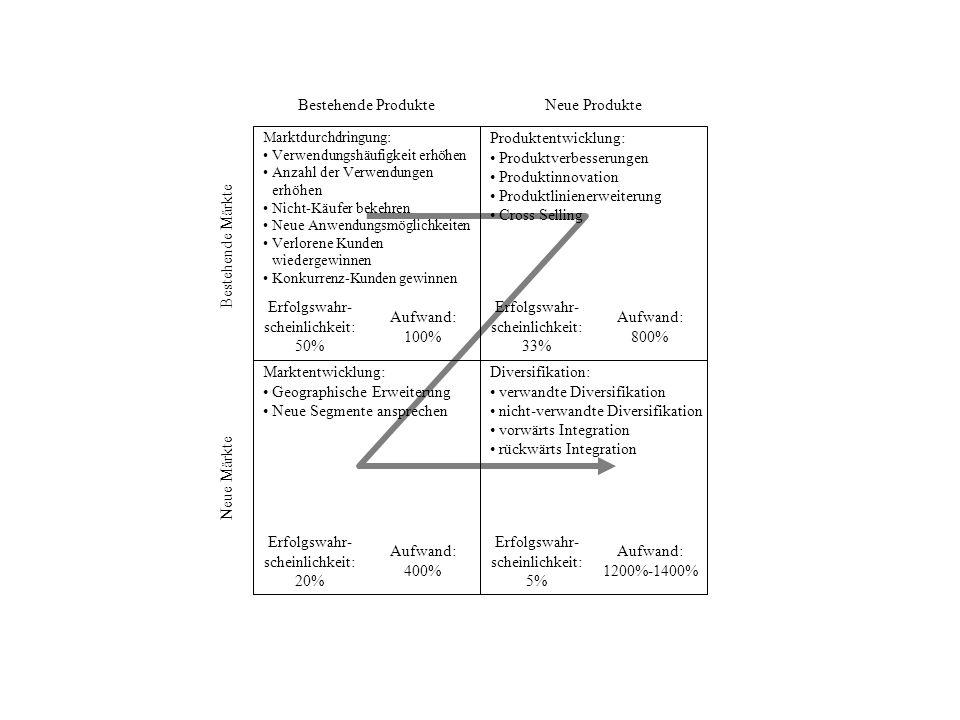 Produktverbesserungen Produktinnovation Produktlinienerweiterung