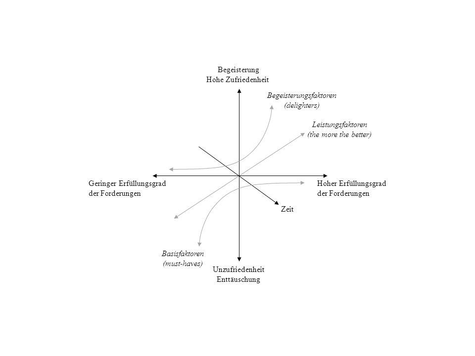 Begeisterungsfaktoren