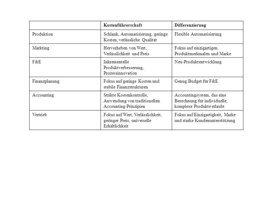 Kostenführerschaft Differenzierung. Produktion. Schlank, Automatisierung, geringe Kosten, verlässliche Qualität.
