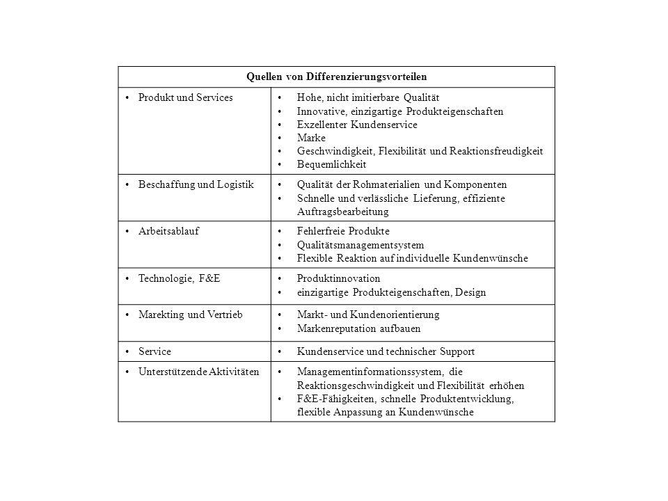 Quellen von Differenzierungsvorteilen