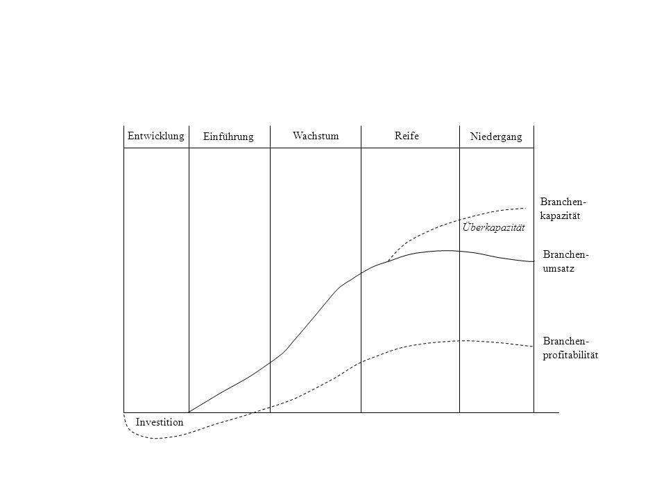 EntwicklungEinführung. Wachstum. Reife. Niedergang. Branchen- kapazität. Überkapazität. Branchen- umsatz.