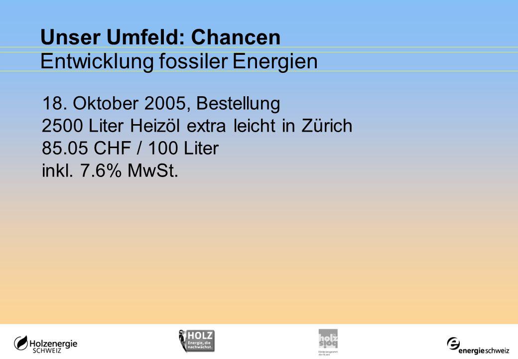 Entwicklung fossiler Energien