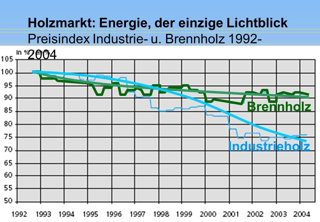 Holzmarkt: Energie, der einzige Lichtblick Preisindex Industrie- u