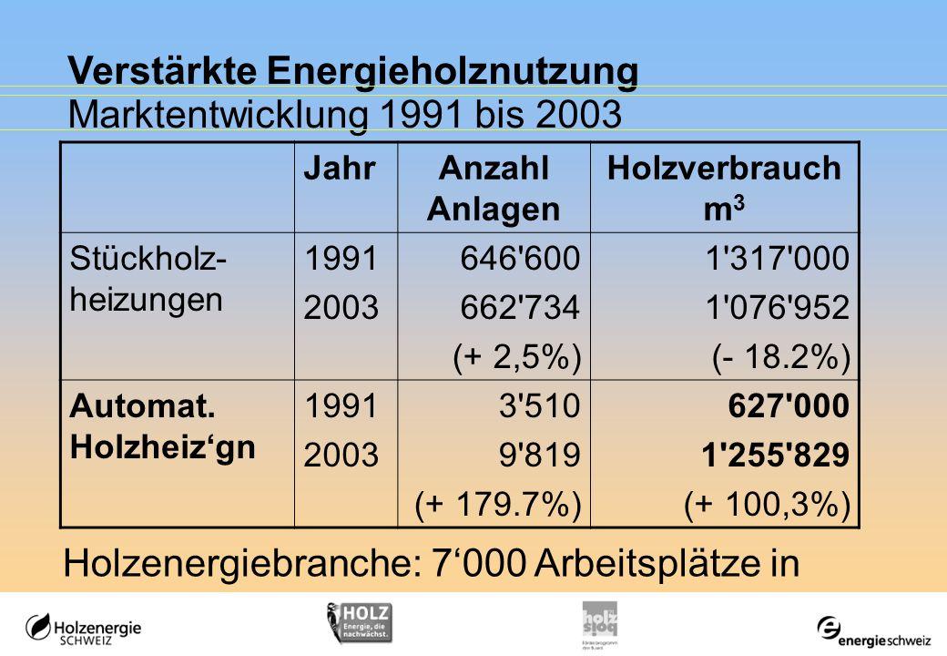 Verstärkte Energieholznutzung Marktentwicklung 1991 bis 2003