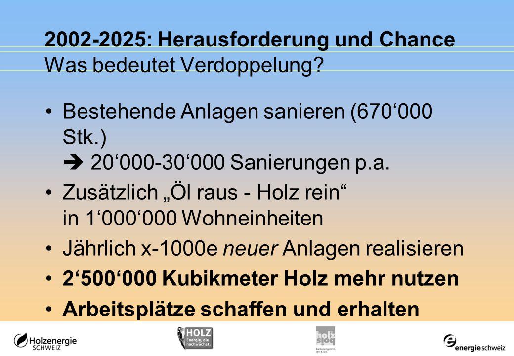 2002-2025: Herausforderung und Chance Was bedeutet Verdoppelung