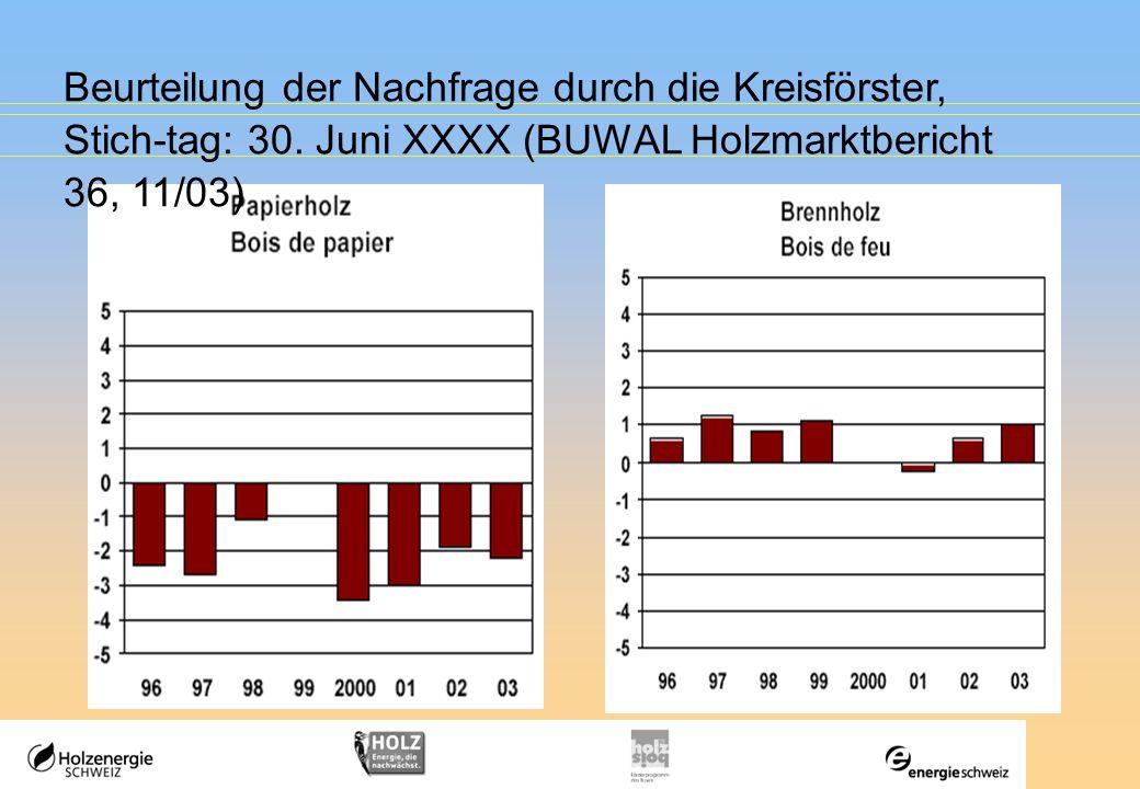 Beurteilung der Nachfrage durch die Kreisförster, Stich-tag: 30