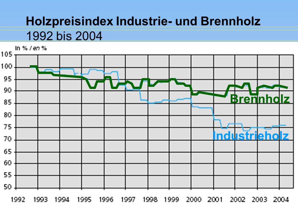 Holzpreisindex Industrie- und Brennholz 1992 bis 2004