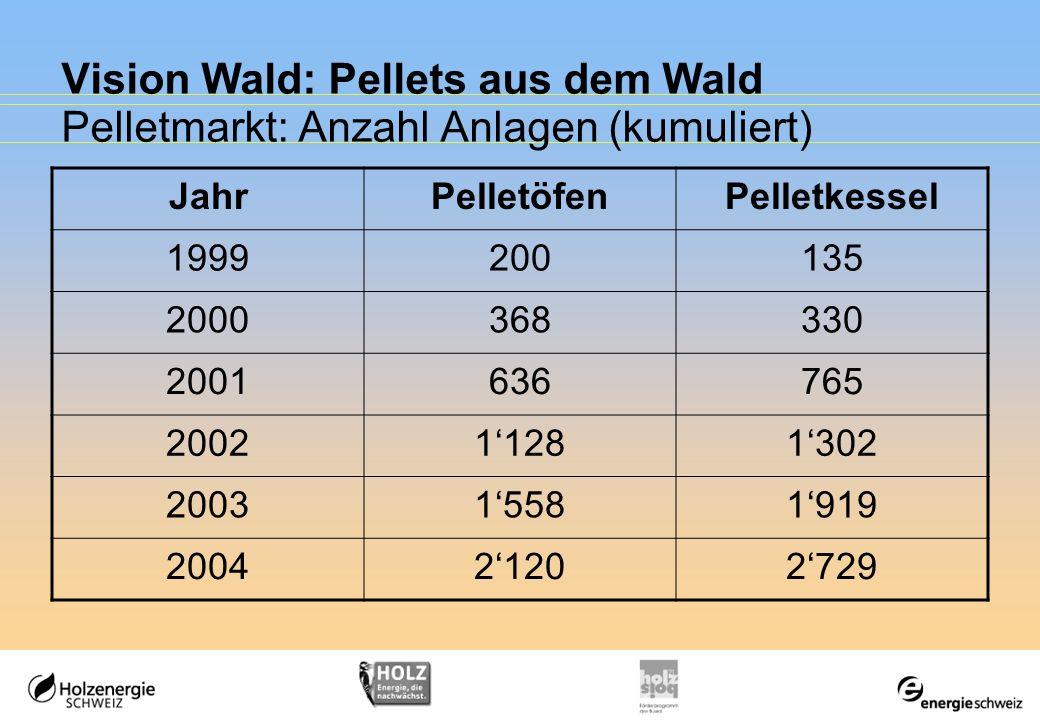Vision Wald: Pellets aus dem Wald Pelletmarkt: Anzahl Anlagen (kumuliert)